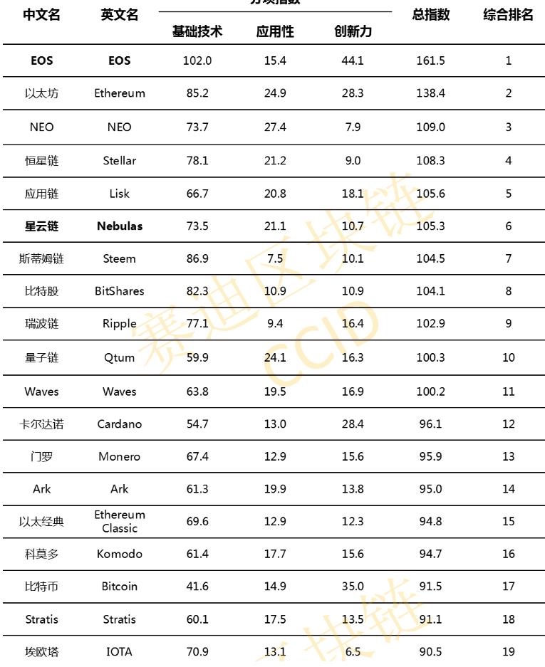 Chinas Crypto-Rating-Index