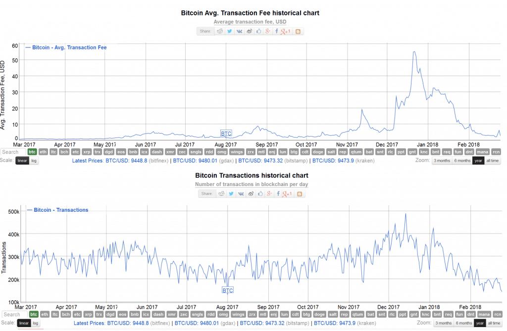 Bitcoin Transaktionen Kennzahlen
