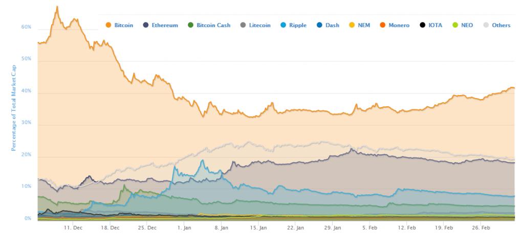 Bitcoin Dominanz in %