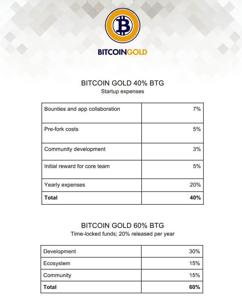 Bitcoin Gold Tabelle