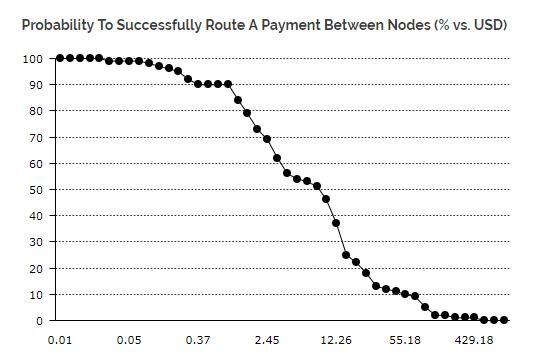 Bitcoin lightning Transaktionen mit Erfolg