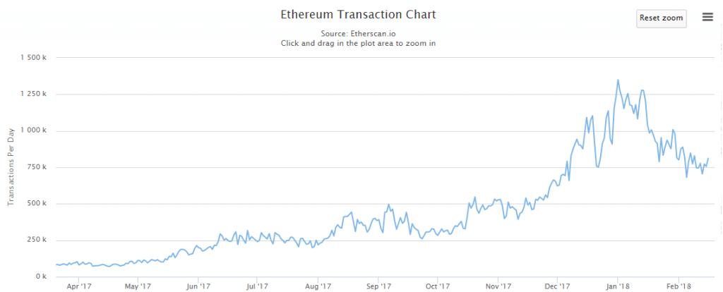 Ethereum Transaktion pro Tag