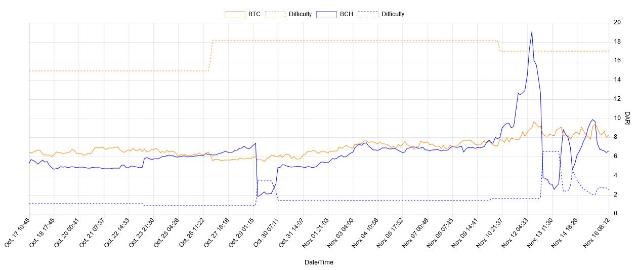 Fork.lol Chart
