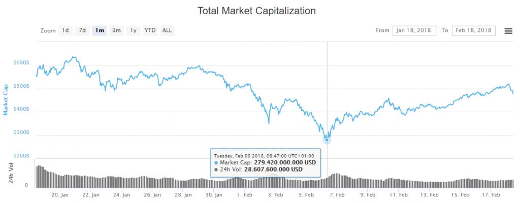 Gesamtmarktkapiatlisierung