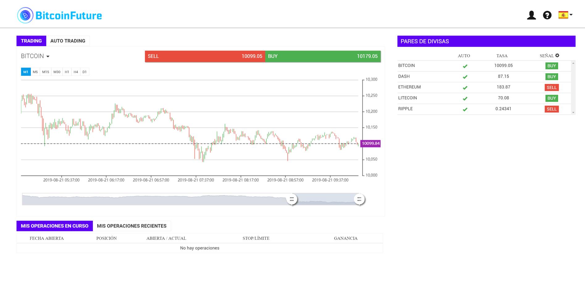 Graphs Bitcoin Future