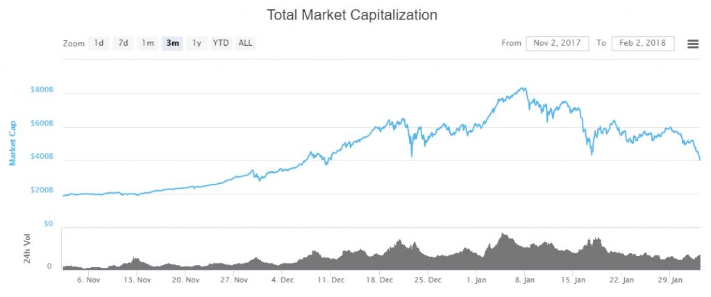 Marktkapitalisierung Kryptowährungen