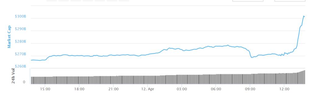 Marktkapitailisierung 12 april