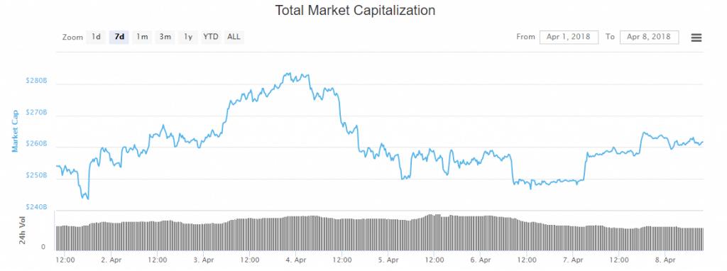 Marktkapitailisierung KW14