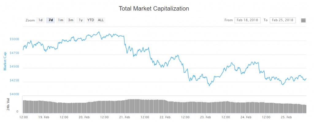 Gesamtmarktkapitalisierung