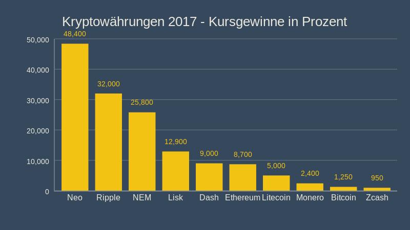 Kryptowährungen 2017