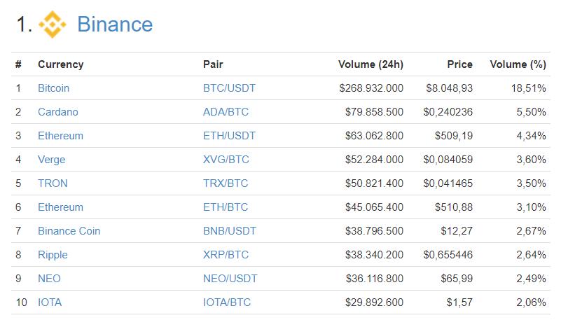 Binance Verge Trading Volume