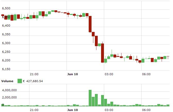 bitcoin flash_crash