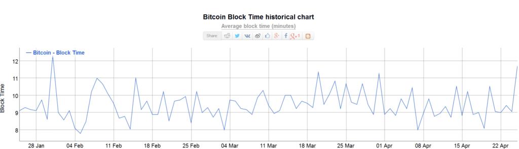 btc blocktime