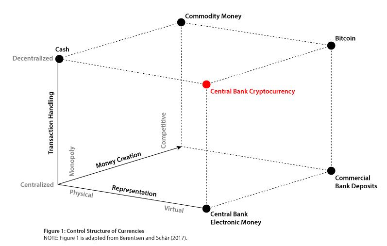 central bank bitcoin study
