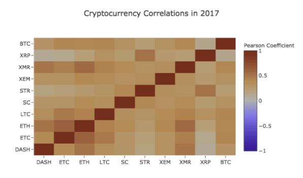 Korrelation Altcoins Bitcoin