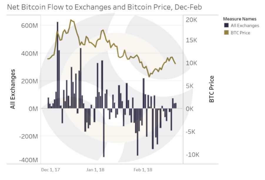 Netinflow Bitcoin