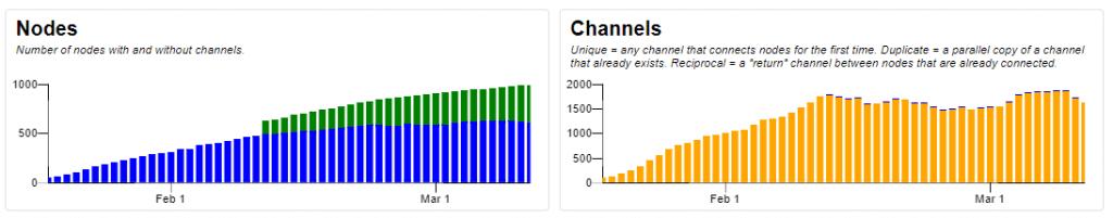 lightning nodes channels