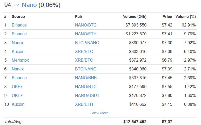 Nano Trading