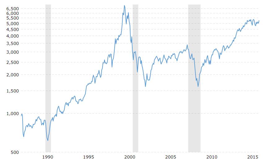nasdaq composite historisches chart
