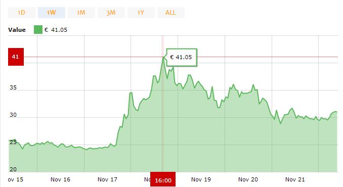 NEO Kurs Chart