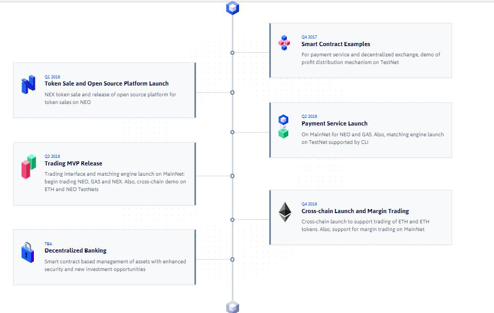 NEX Roadmap