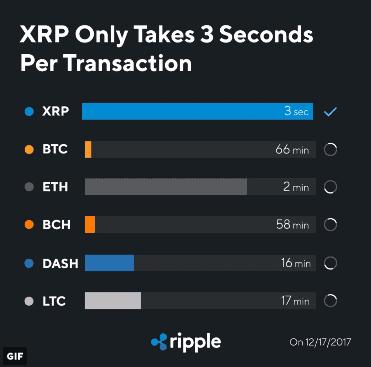 Ripple Transaktionen pro Sekunde