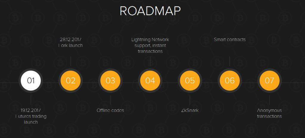 SegWit2x Bitcoin Roadmap