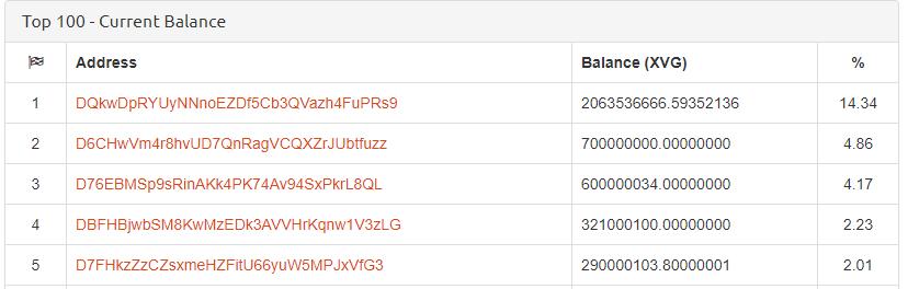 Verge Top5 Wallets
