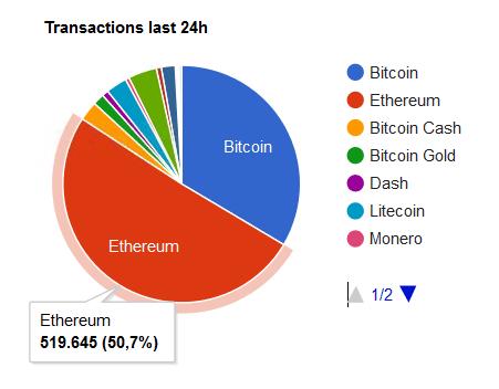 Kryptowährungen Transaktionen