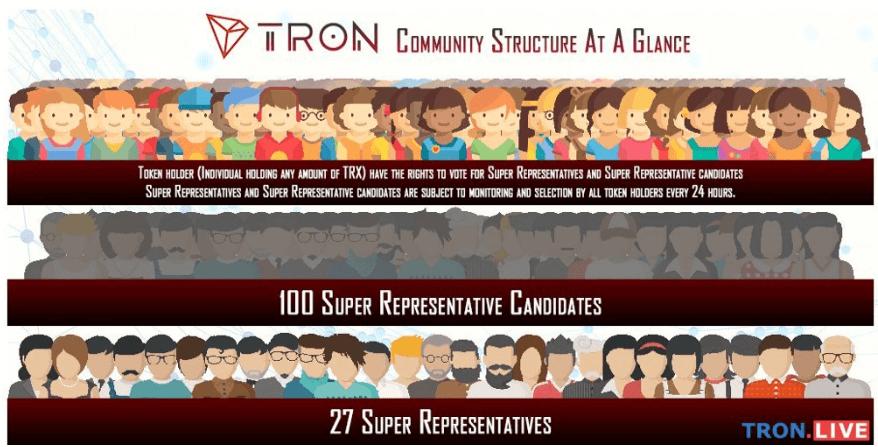 TRON Super Representatives Election