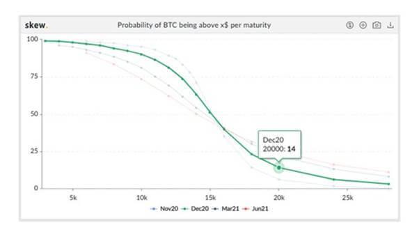 BTC/USD stark über 15.500 USD