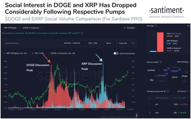 Dogecoin Kurs nach Boom an Interesse